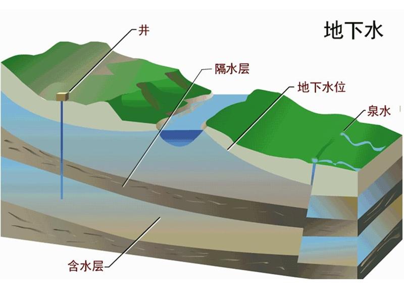 地下水檢測